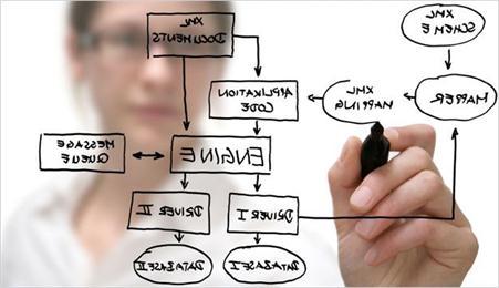 粤嵌西安嵌入式培训毕业生该如何找到就业定位