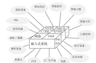 粤嵌西安嵌入式培训解析嵌入式系统应用热门的原因