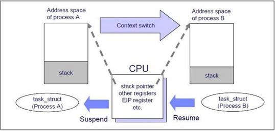 粤嵌培训分享嵌入式Linux学习攻略
