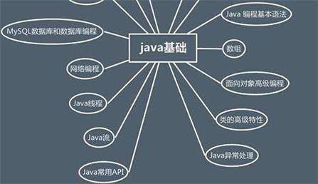 Java培训学校哪家好?广州粤嵌有保障