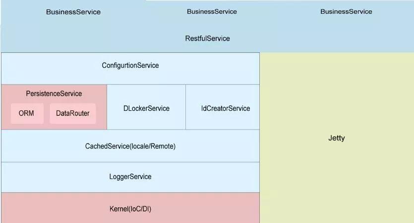 """如何""""构建与使用快速响应的分布式中间件平台实践"""""""
