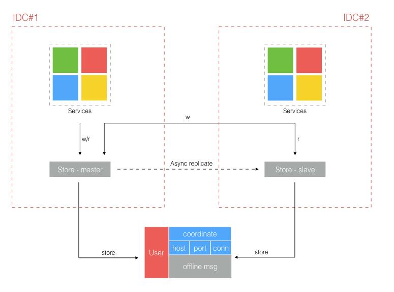 学习分享 IM 去中心化概念模型与架构设计-IT技能培训