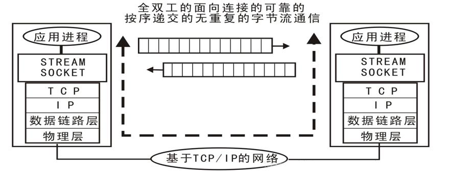 Python人工智能TCP协议讲解,Python进阶之路
