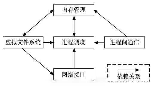 粤嵌讲解嵌入式Linux内核及内核编程的三种Linux内核组成部分