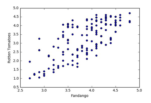 粤嵌Python教程之等线Python常用科学计算库有哪些?