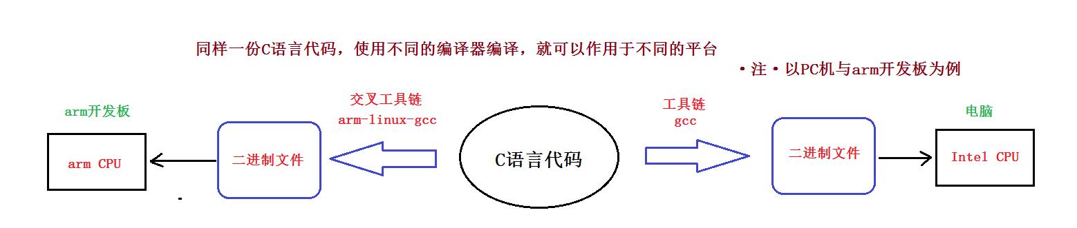 嵌入式培训C语言与C语言哪里不同?粤嵌来说明
