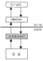 linux基础入门教程之字符设备驱动框架分析(以系统调用open为例)