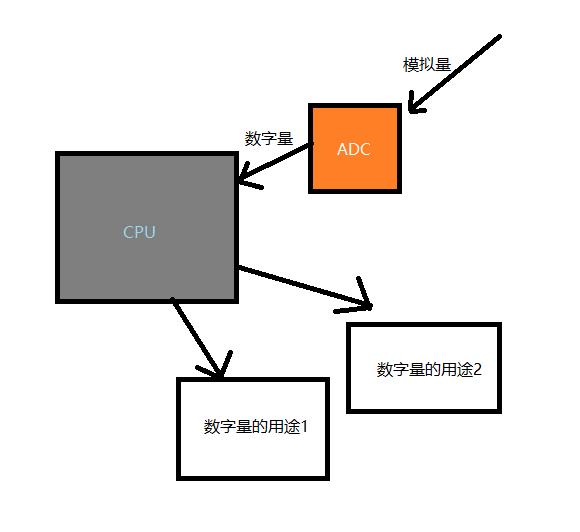 嵌入式单片机如何学习:STM32中DMA的用途说明