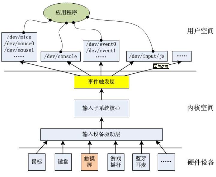 粤嵌linux入门基础教程培训内容之触摸屏应用接口