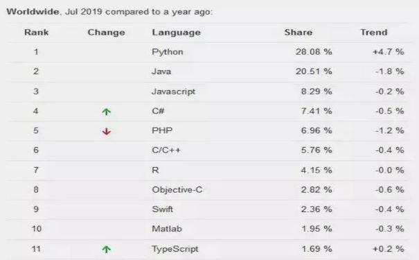现实告诉你会Python语言的人有多赚