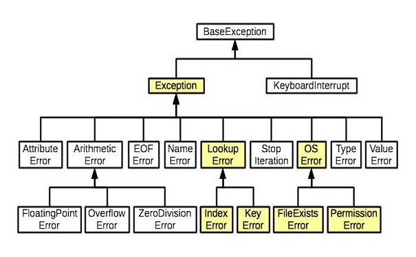 Python培训机构讲解python重载机制原理