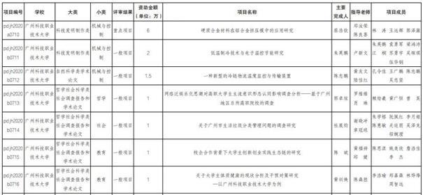 """喜讯:广科大7个项目获""""攀登计划""""立项,获省财政拨付立项资金13.5万"""