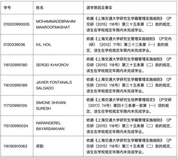 上海交大开除21名研究生,不努力的你未来毫无希望可言