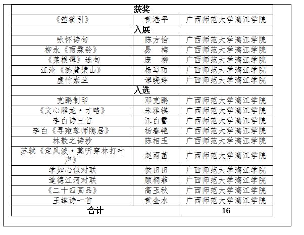 """喜讯:漓江学院学子在""""园丁杯""""广西教育系统第四届书法篆刻作品展中获得佳绩"""