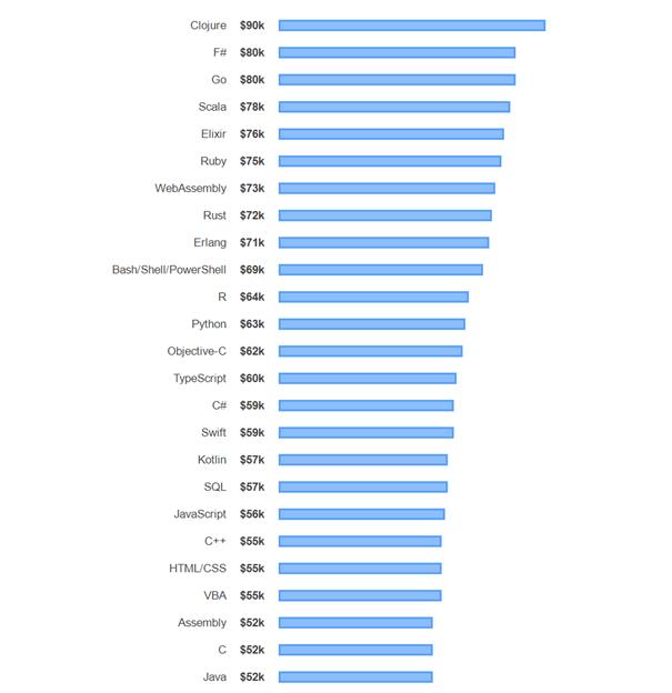 2020 最受欢迎的10 大全球顶级编程语言与薪资水平