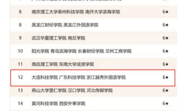 恭喜粤嵌教育合作高校广东科技学院跻身中国民办大学行列