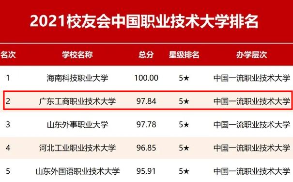 喜讯:粤嵌科技合作高校广东工商职业大学位居2021中国职业技术大学排名第二名