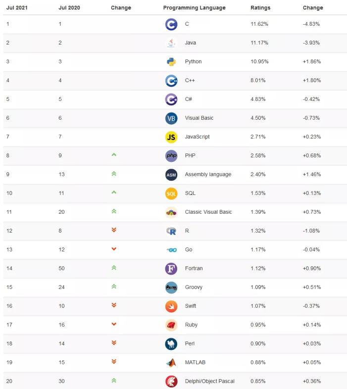 7月编程语言榜单:前三依旧是C、Java和Python